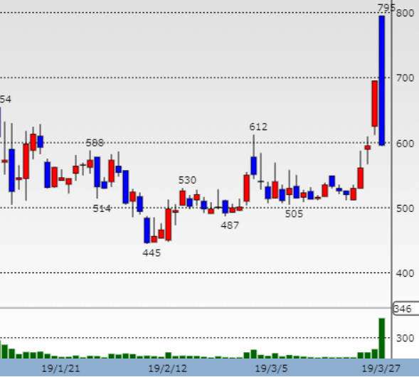 カワセコンピュータサプライ株価チャート