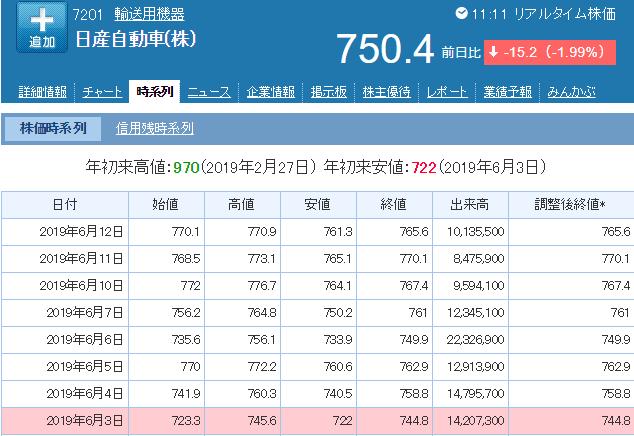 日産株価一覧