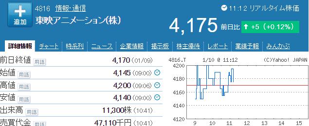 東映アニメ株価