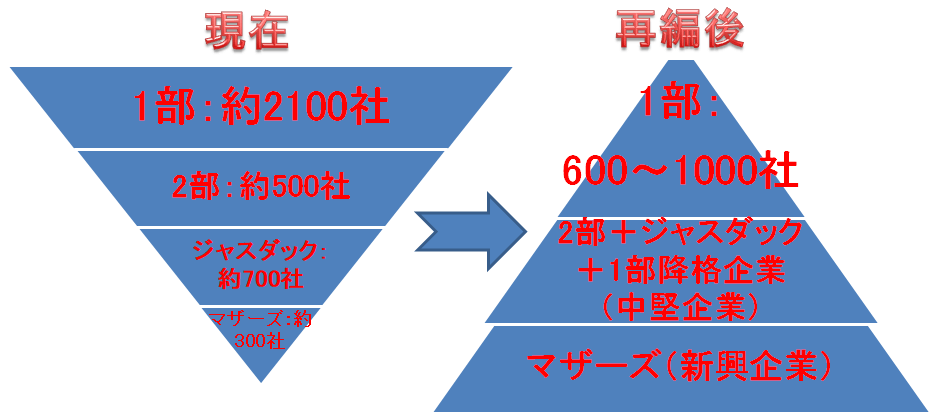 東証再編案