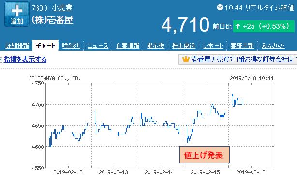 壱番屋(ココイチ)チャート