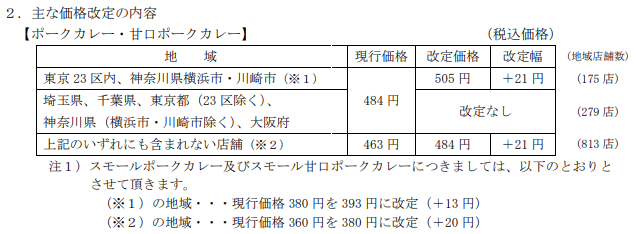 壱番屋(ココイチ)IR