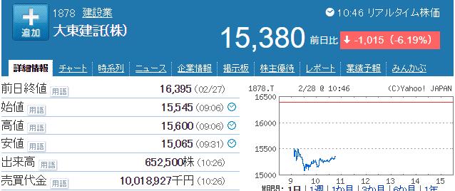 大東建託株価