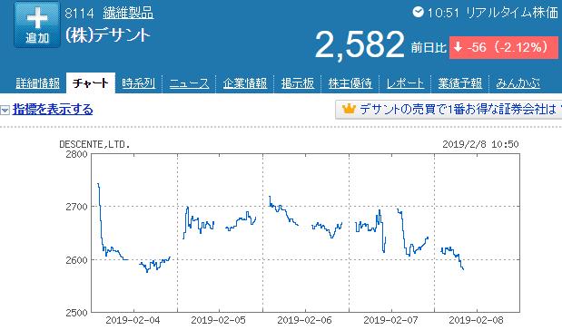デサント株価