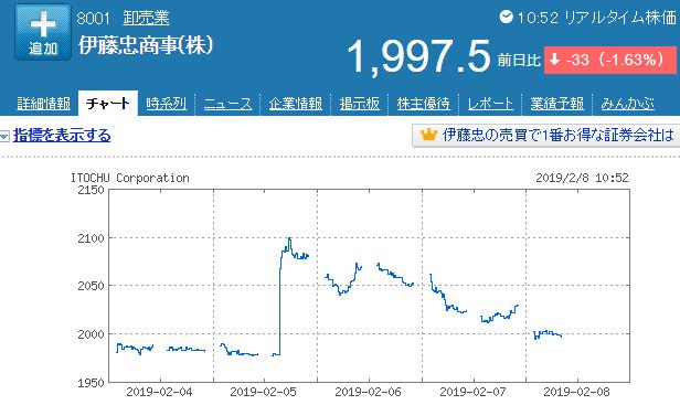 伊藤忠商事株価