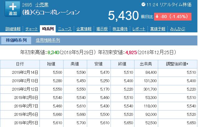 くらコーポレーション株価
