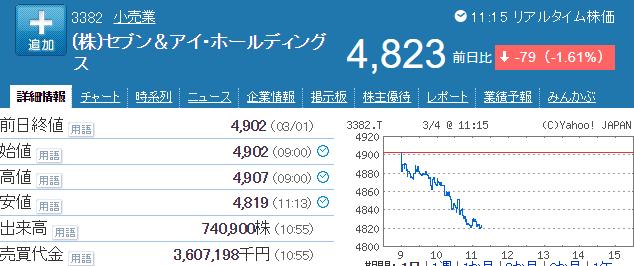 セブン&アイHD株価