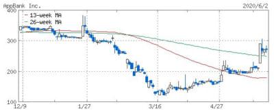 アップバンクの株価チャート