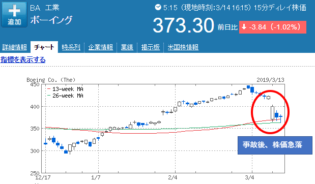 株価 ボーイング
