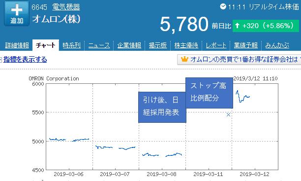 オムロン株価チャート