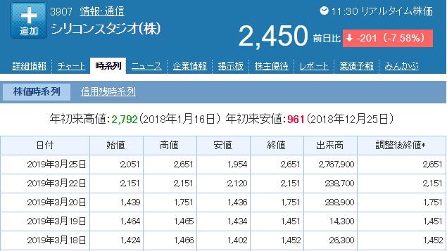 シリコンスタジオ株価