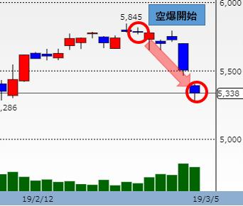 スズキ株価チャート