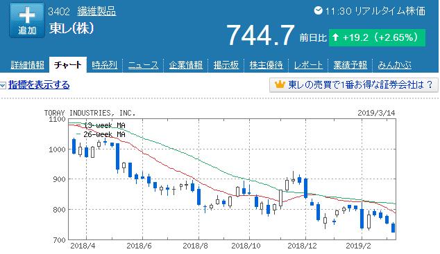 東レ株価チャート