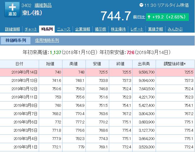 東レ株価一覧表