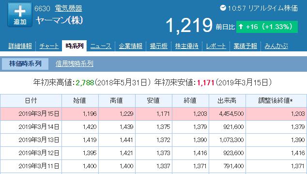 ヤーマンの株価
