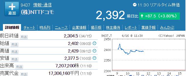 NTTドコモ株価