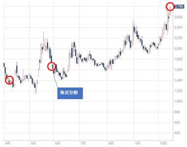 レアジョブ株価チャート