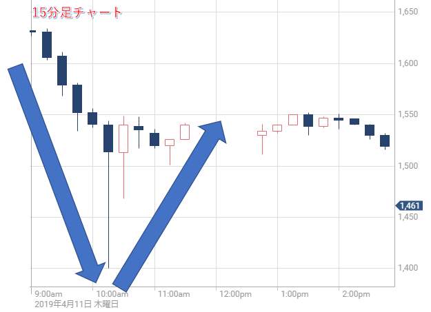 そーせいG株価チャート