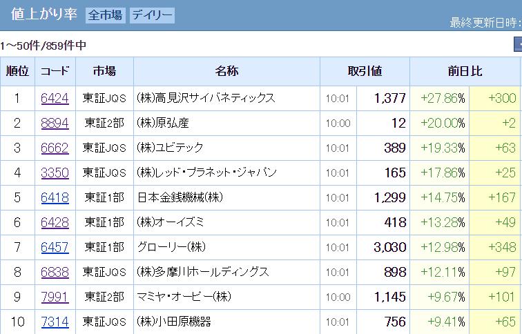 株価上昇率TOP10
