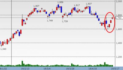 GMOインターネット株価チャート