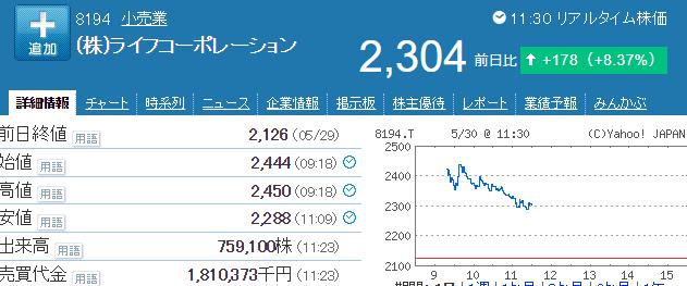 ライフコーポレーション株価
