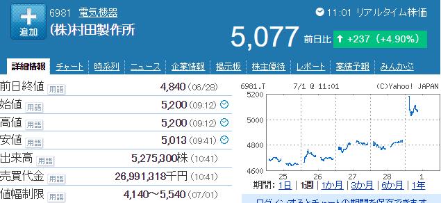 村田製作所株価