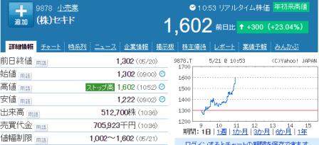 セキド株価