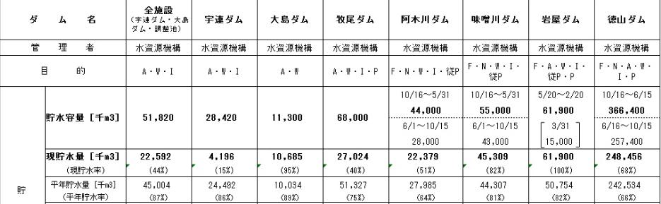ダム:貯水率