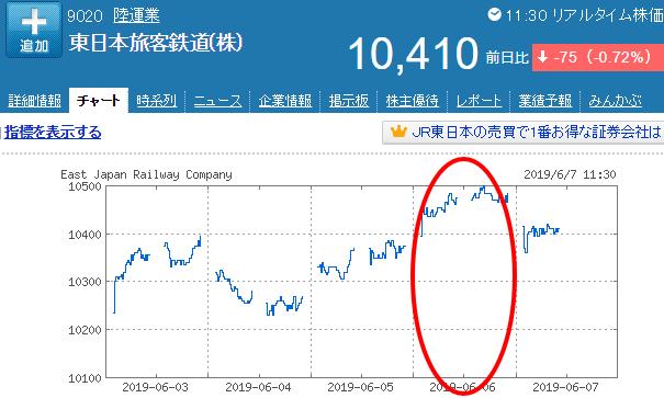 JR東日本チャート