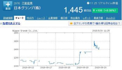 日本グランデ株価