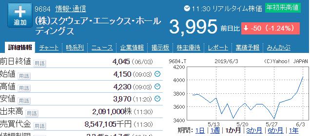 スクエニ株価