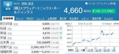 スクウェア・エニックス株価