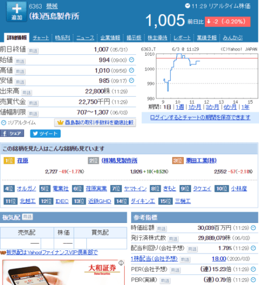 酉島製作所の株価