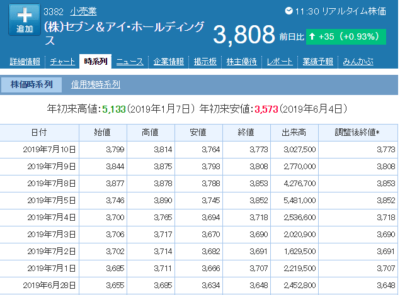 セブン&アイホールディングス株価