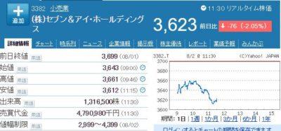 セブン&アイ株価0802
