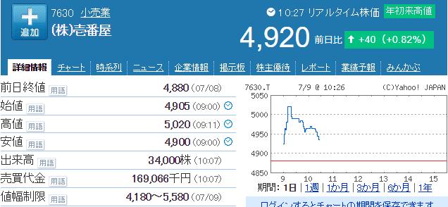 壱番屋株価