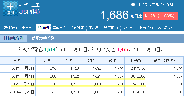 JSR株価