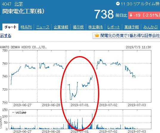 関東電化工業チャート