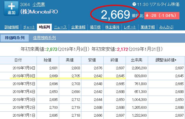 モノタロウの株価