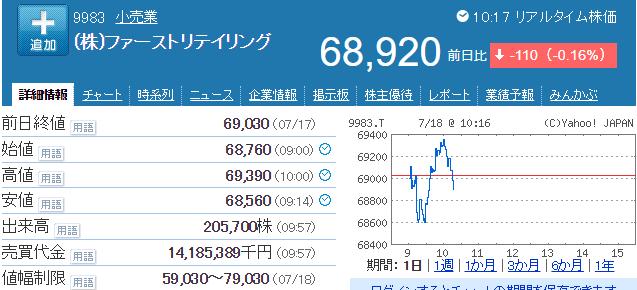 ファーストリテイリングの株価