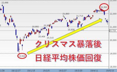 日経平均株価チャートクリスマス暴落