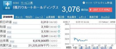 リクルートHD株価