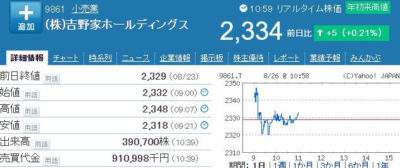 吉野家HD株価