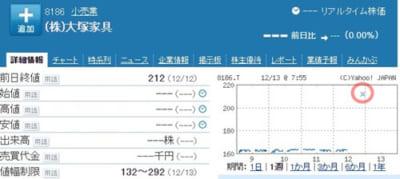 大塚家具株価191213