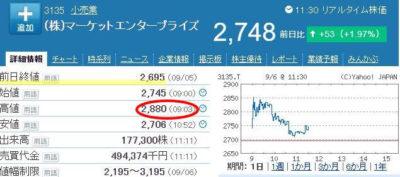 マーケットエンタープライズ株価