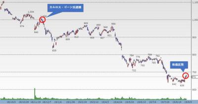 日産株価チャート