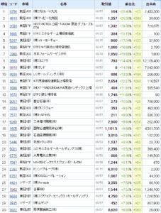 株価上昇率TOP30
