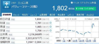 バリューコマース株価