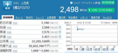 ZOZO株価