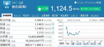 旭化成株価